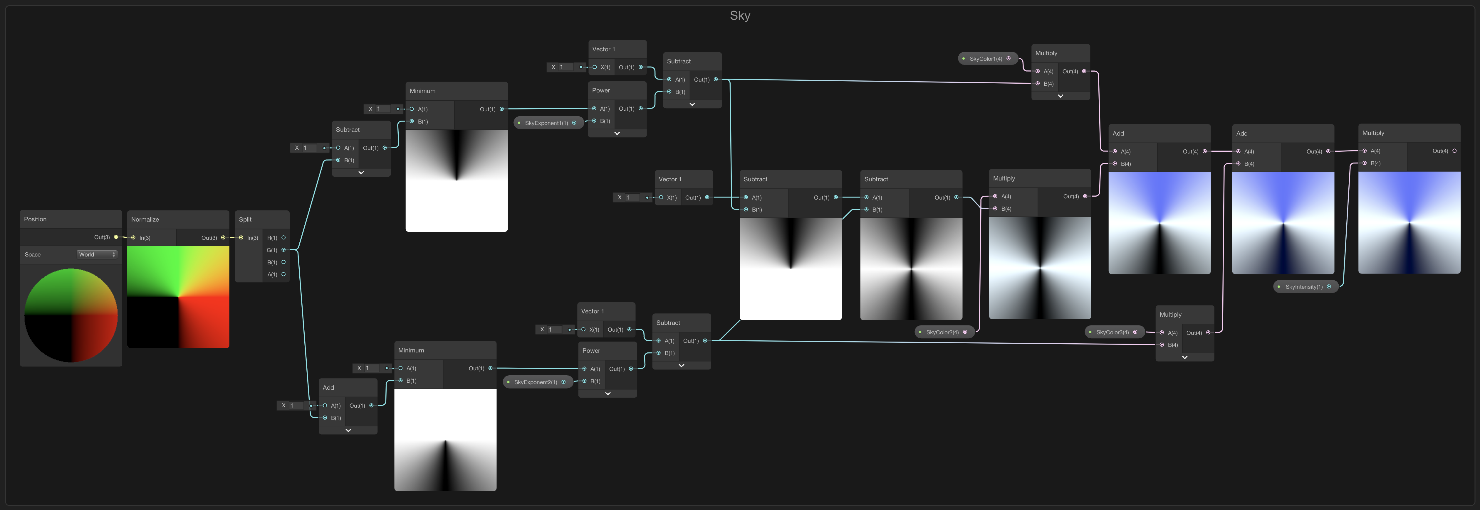 Image of a shader graph skybox node setup that creates a gradient in the sky from three color properties.